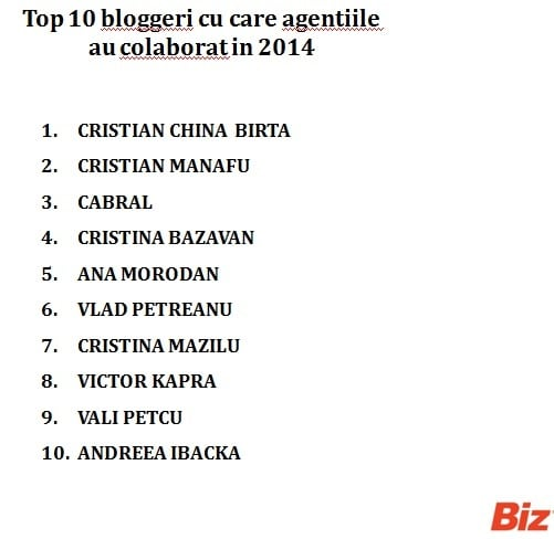 Top 10 bloggeri